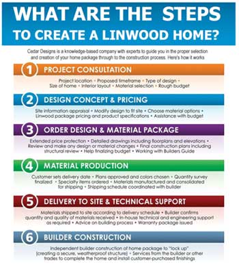 Steps to Create a Linwood Home