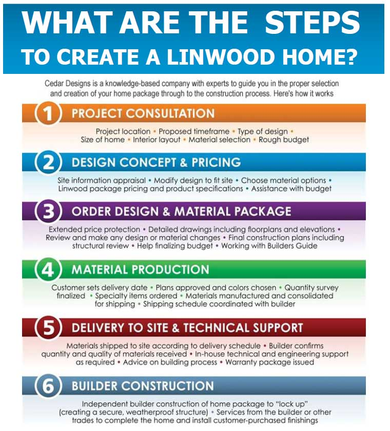 Steps to create a linwood home custom cedar homes for Steps to start building a house