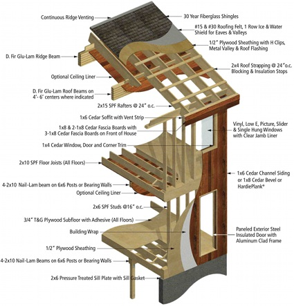 post-beam-specification